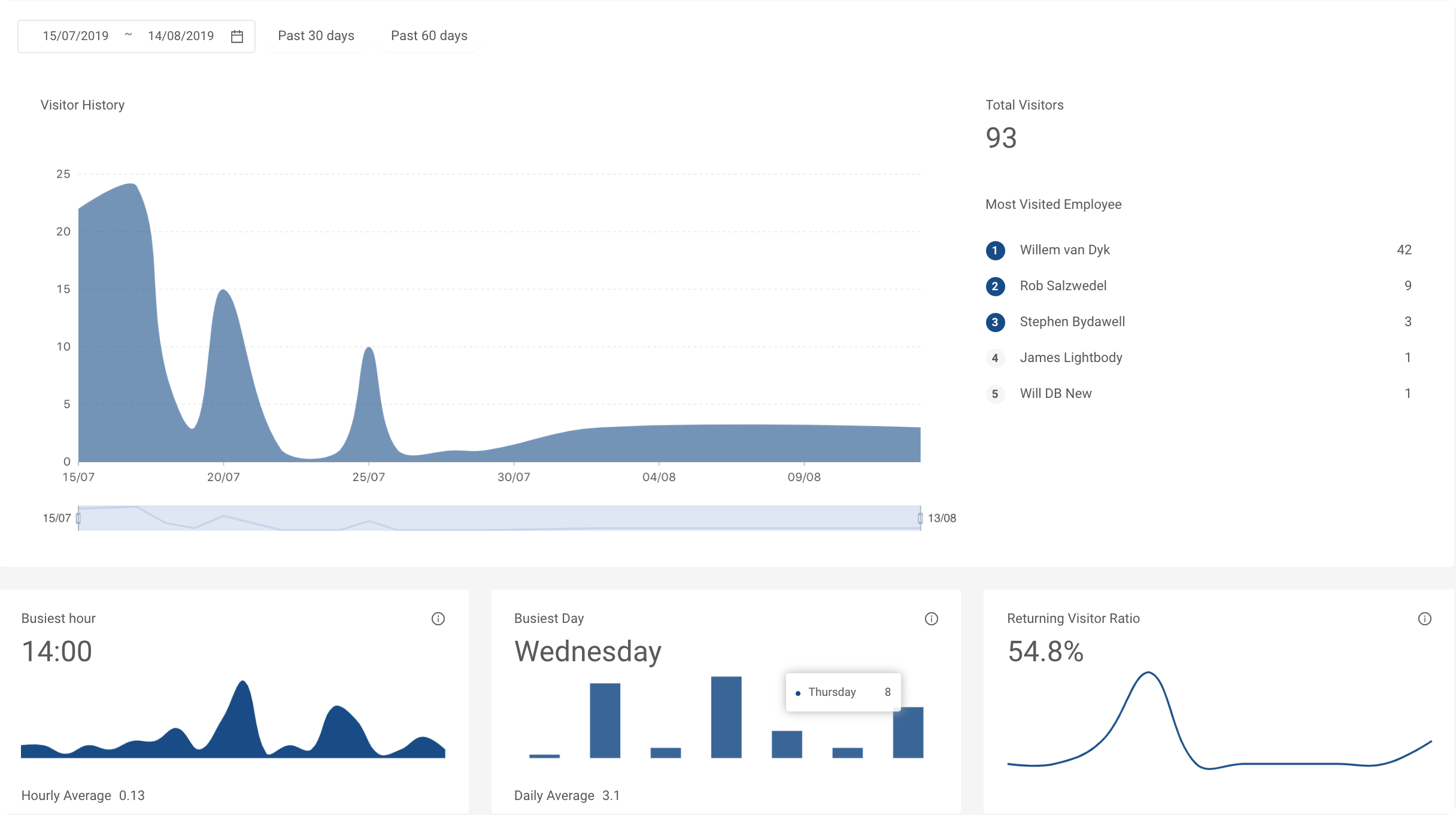 Analytics preview on the dashboard
